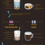 Kaffee trinken, Infografik, Kaffee