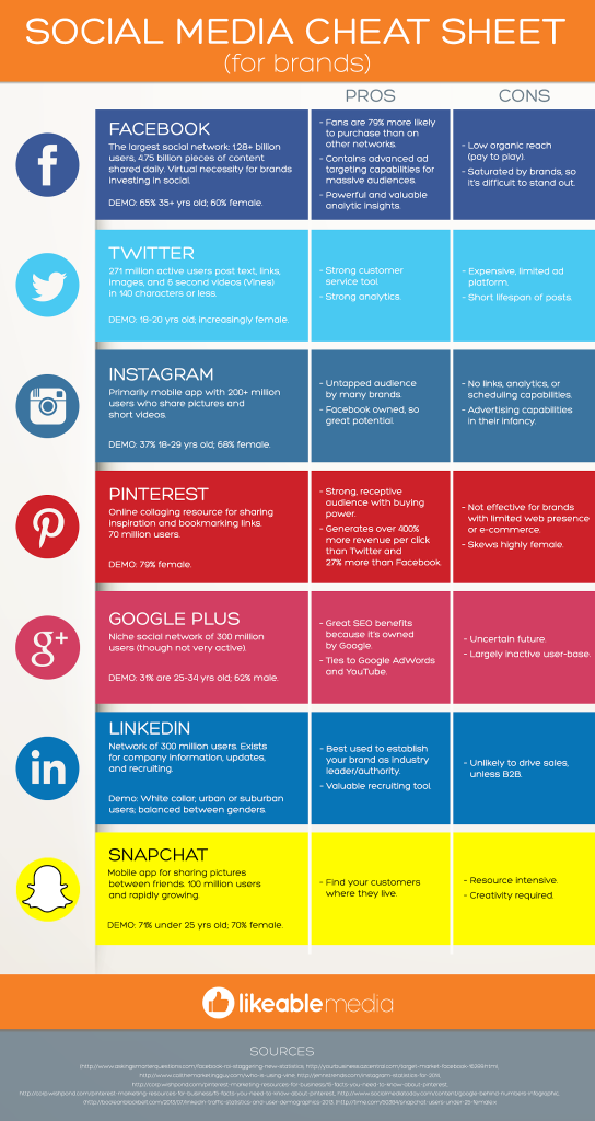 Online Marketing mit sozialen Medien, Online Marketing, Social Media, Infografik