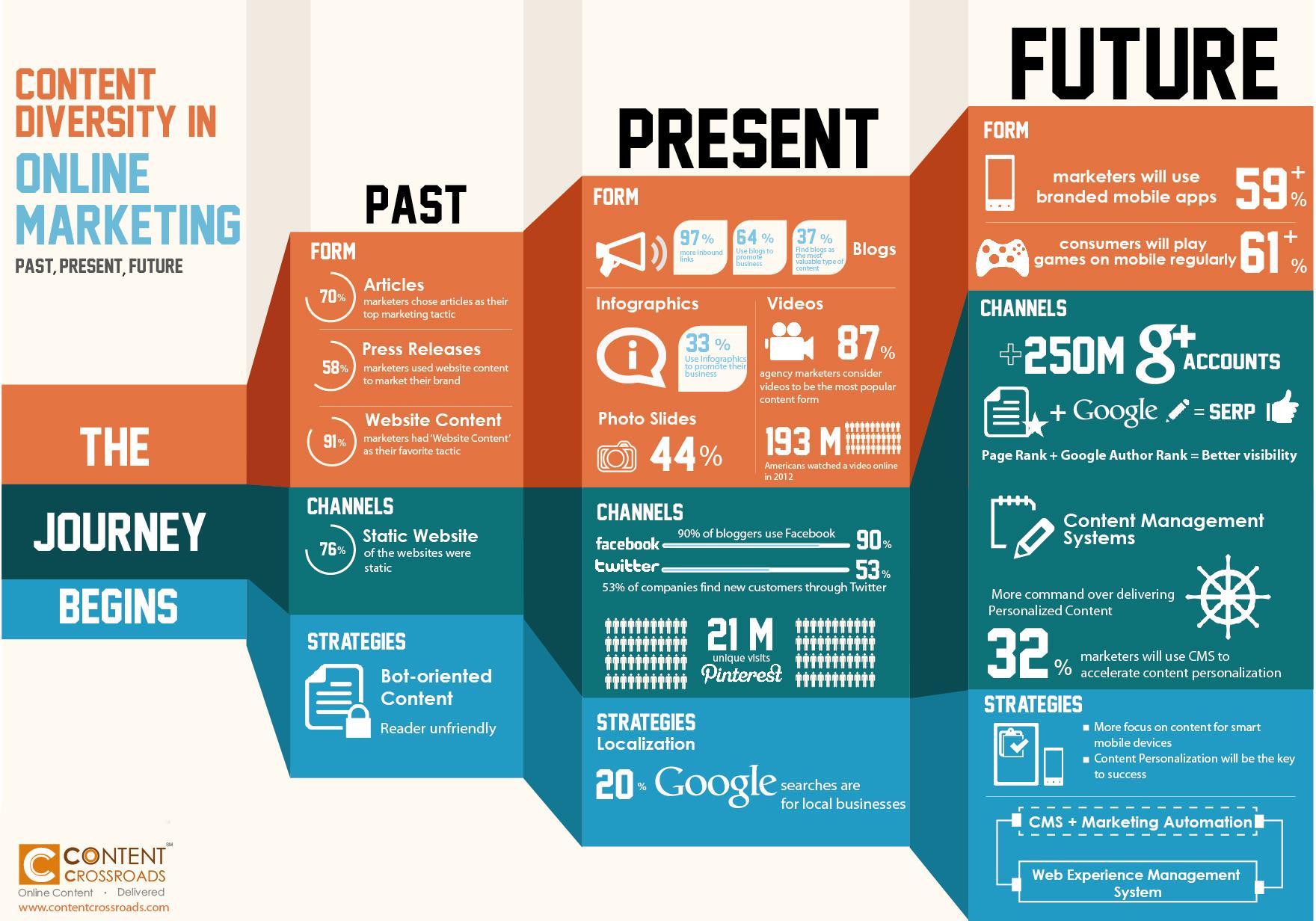 geschichte des online marketings