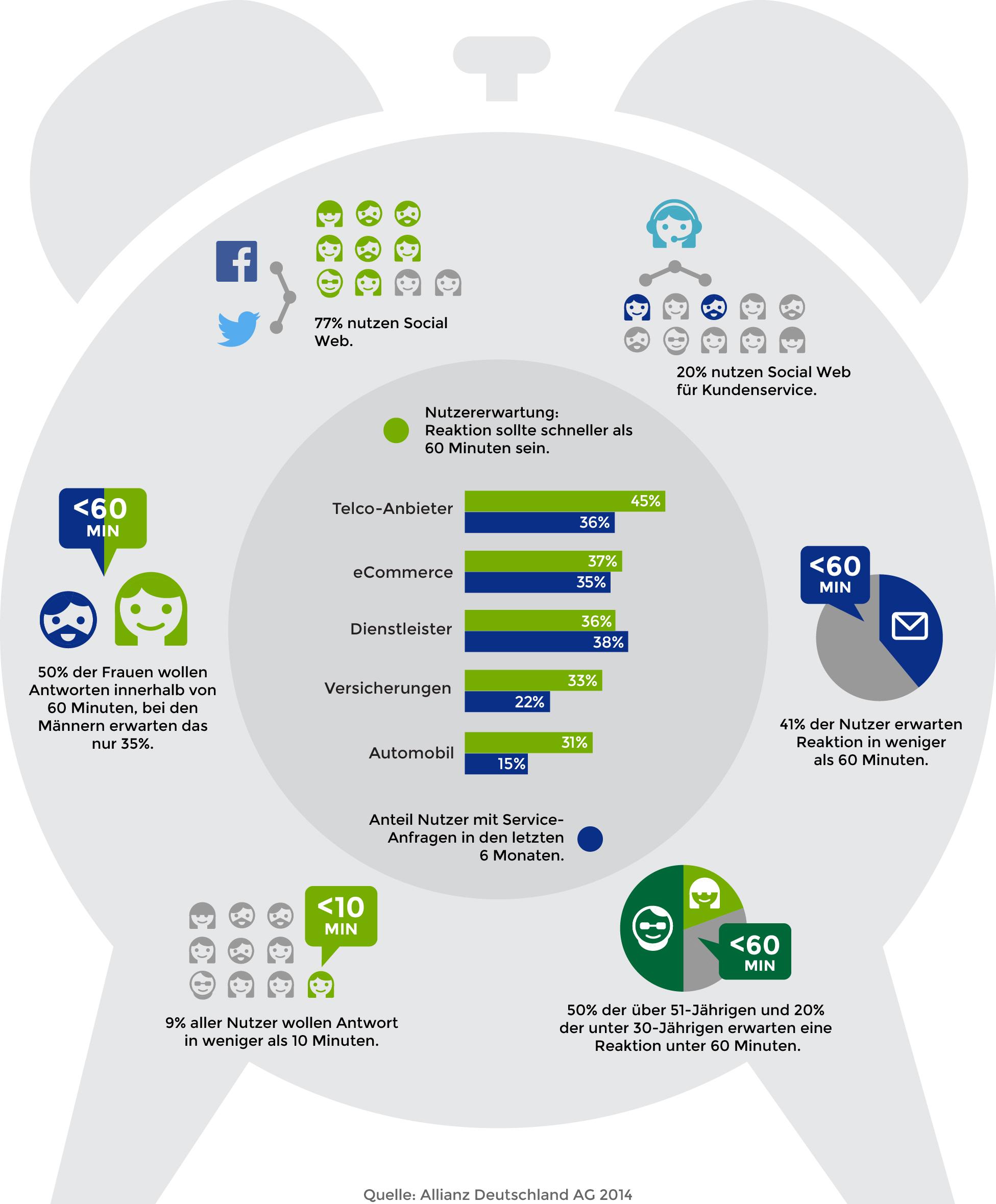 infografik, kundenservice mit social media, kundenerwartungen