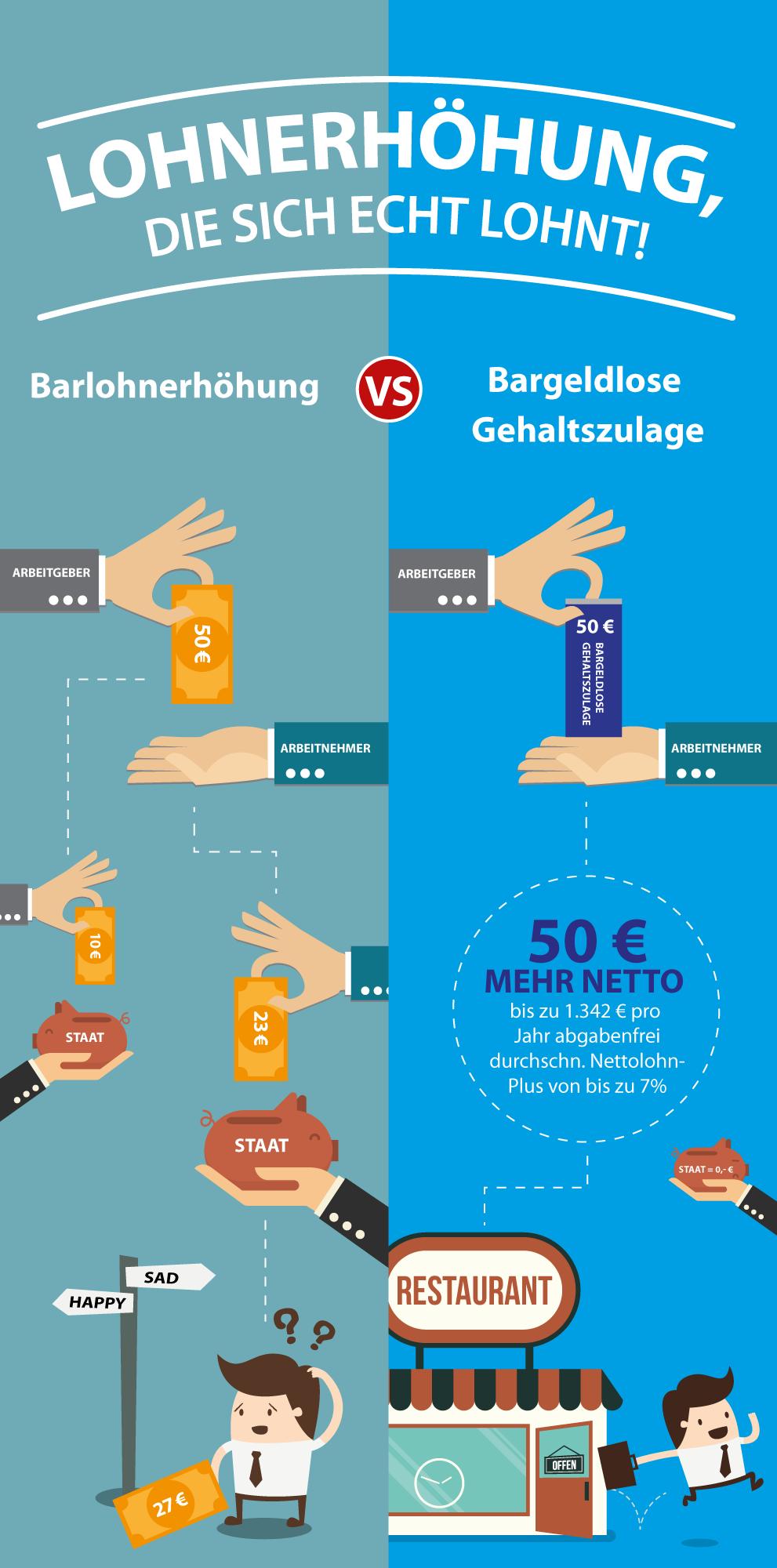 infografik, lohn, gehalt, bargeldlose zulagen