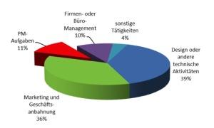 Projektmanager, Projektmanagement, Henning Zeumer, Studie, Projektmanagement-Aktivitäten