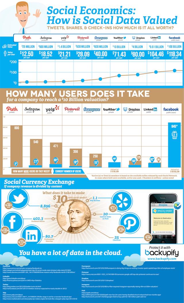 soziale Medien, Verwertung, Wert