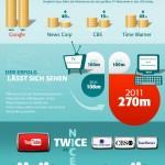 Youtube, Videomarketing, Videos, Online Videos