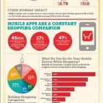 M-Commerce, E-Commerce, Mobile-Shopping