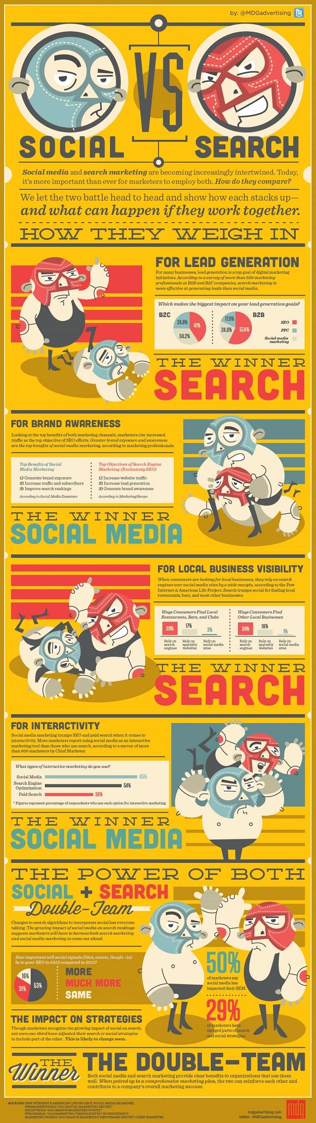 Suchmaschinenmarketing, Social Media-Marketing, Online Marketing Strategie