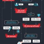 Welcher Unternehmertyp sind Sie?