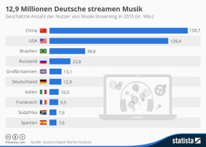 Musik-Tools, Musik, Streaming