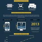 Responsive Wedesign, responsives Webdesign, mobile Endgeräte