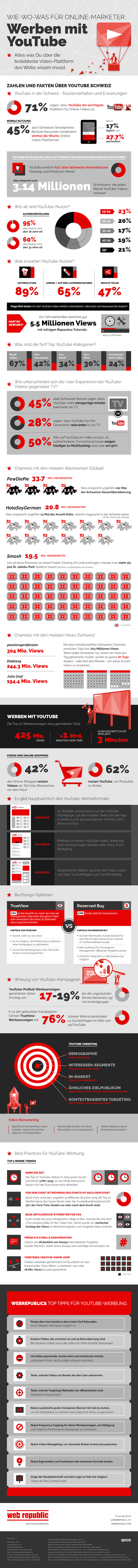 Efolgreich werben auf Youtube
