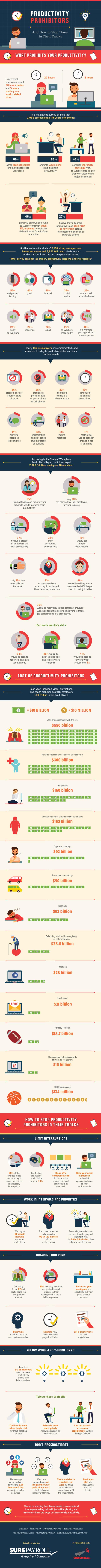 Infografik über Facebook und andere Produktivitätssünden