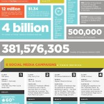 social media marketing, infografik