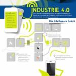 Industire 4.0 Infografik, Arbeiten 4.0, New Work, Digital Working