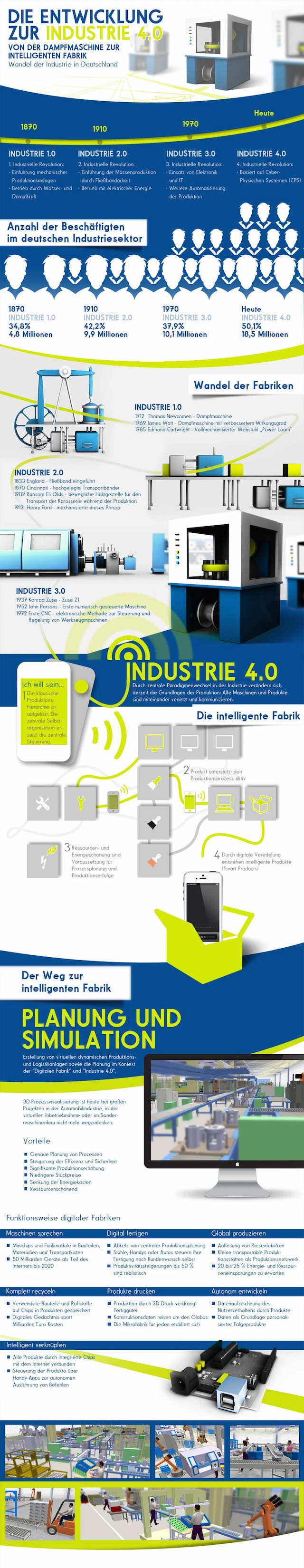 Industire 4.0 Infografik, Arbeiten 4.0, New Work, Digital Working
