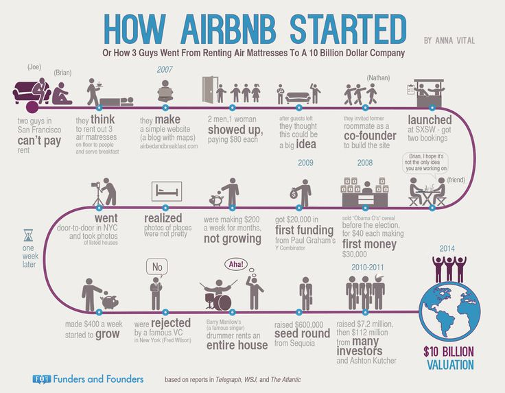 airbnb, sharing economy