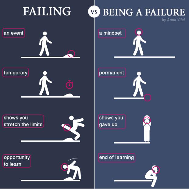 scheitern, kultur des scheiterns
