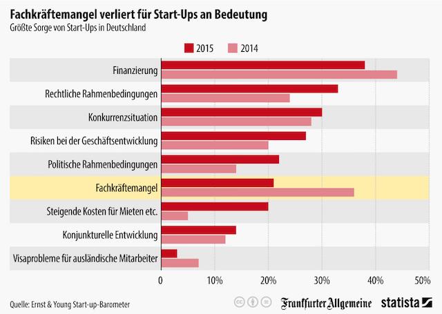 Größte Sorge von Start-Ups in Deutschland