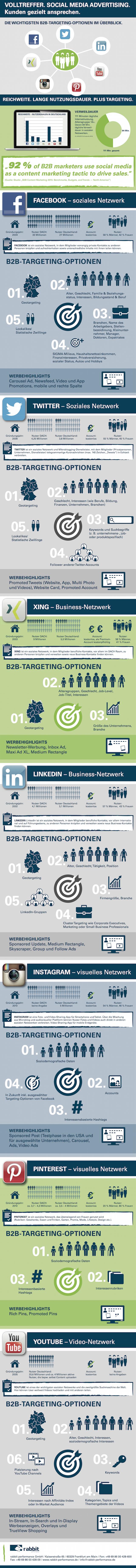 Social Media Advertising, Social Media Marketing