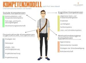 mandl, kompetenzmodell, unternehmerischen mut