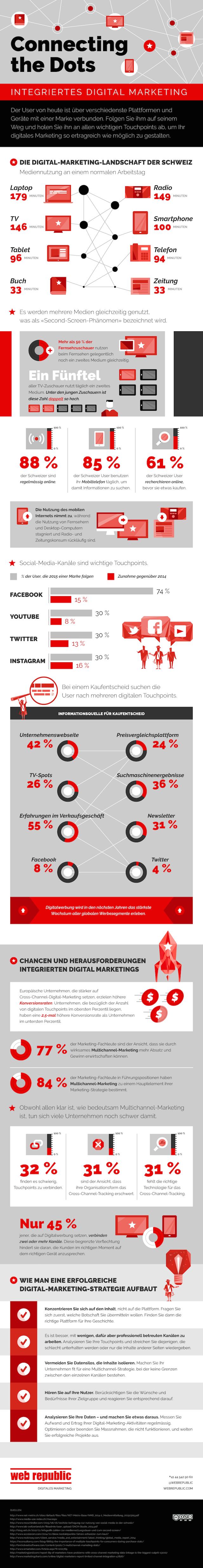 Multichannel-Marketing, Infografik