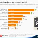Onlineshops, Mobile Internet