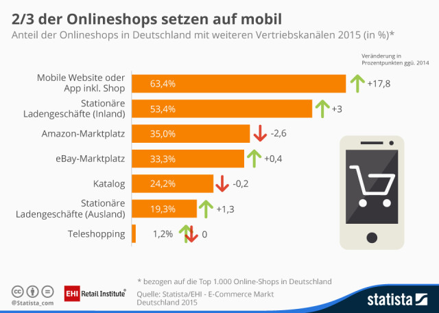 Onlineshops, Mobile Internet