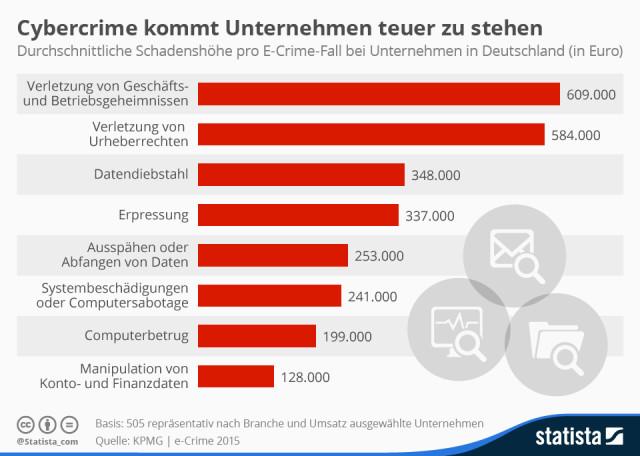 Cybercrime und die Kosten für Unternehmen in Deutschland