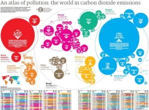 CO2-Ausstoß, Klimawandel, Wirtschaftswachstum, Vergleich, Infografik