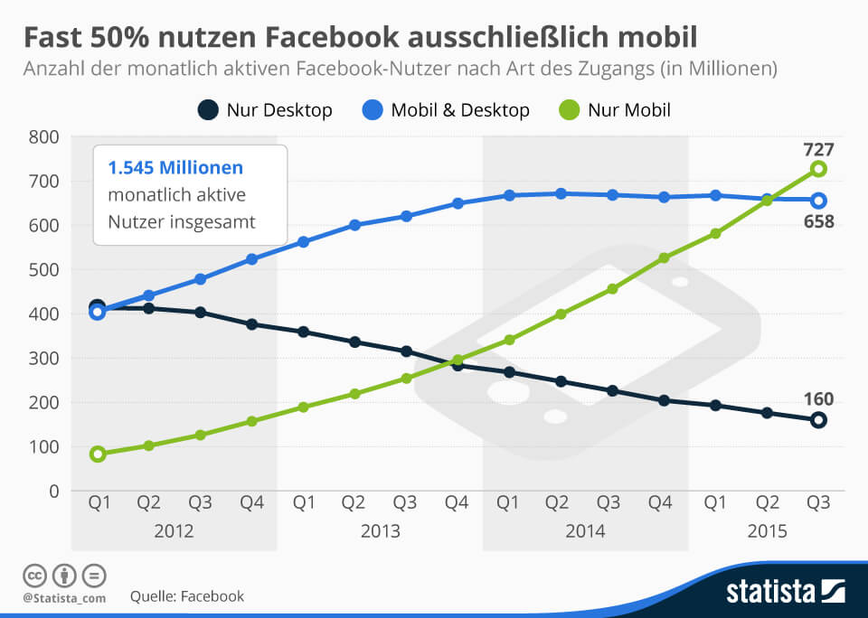 Facebook, Smartphones, Mobile devices