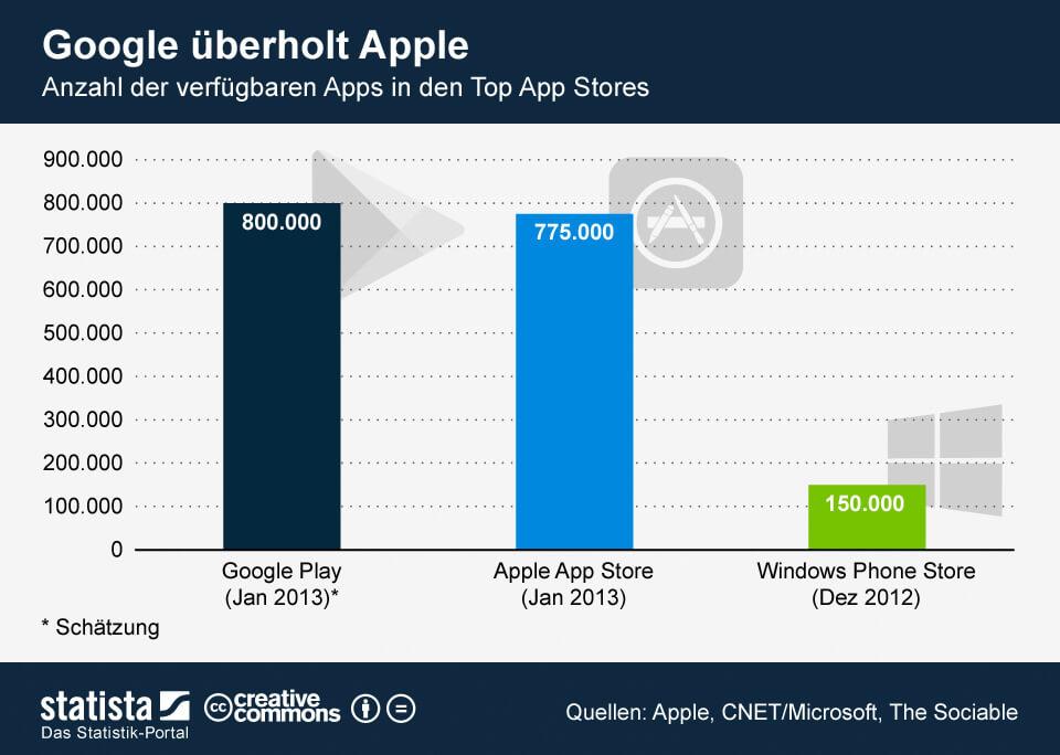 Apps, App, Appstore