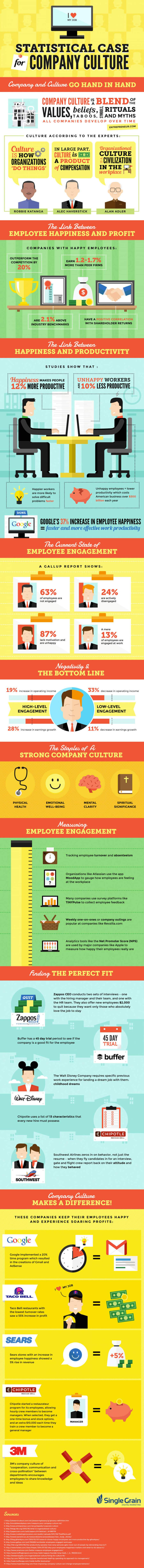infografik, unternehmenskultur, mitarbeiterzufriedenheit, produktivität