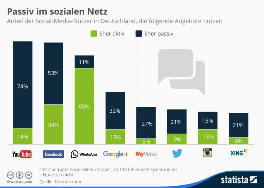 Social Media-Nutzung in Deutschland, aktiv, passiv