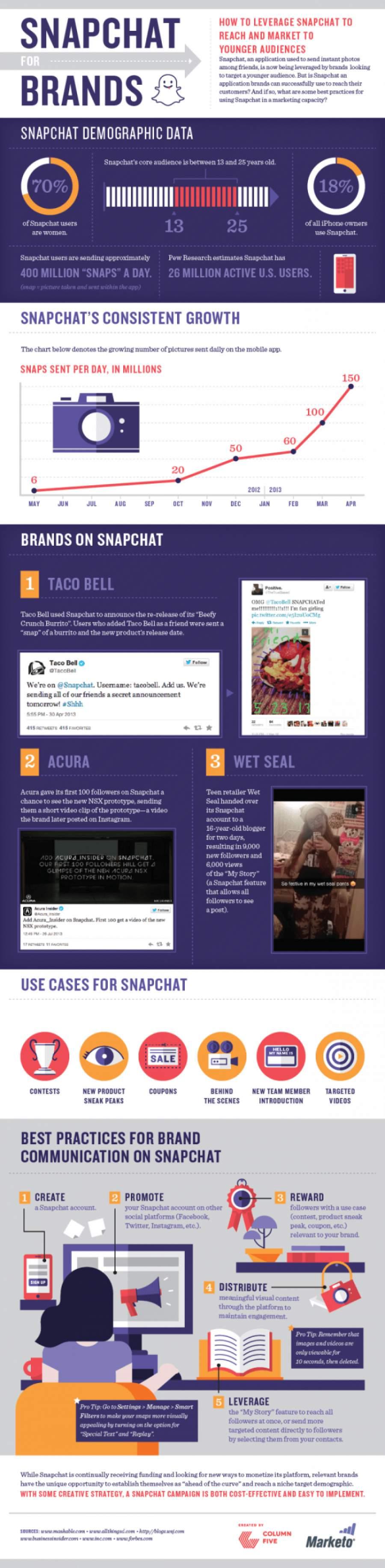 Oben eingefügte Infografik verrät, wie Firmen Snapchat für ihre Werbezwecke nutzen können. (Quelle: marketo.com)