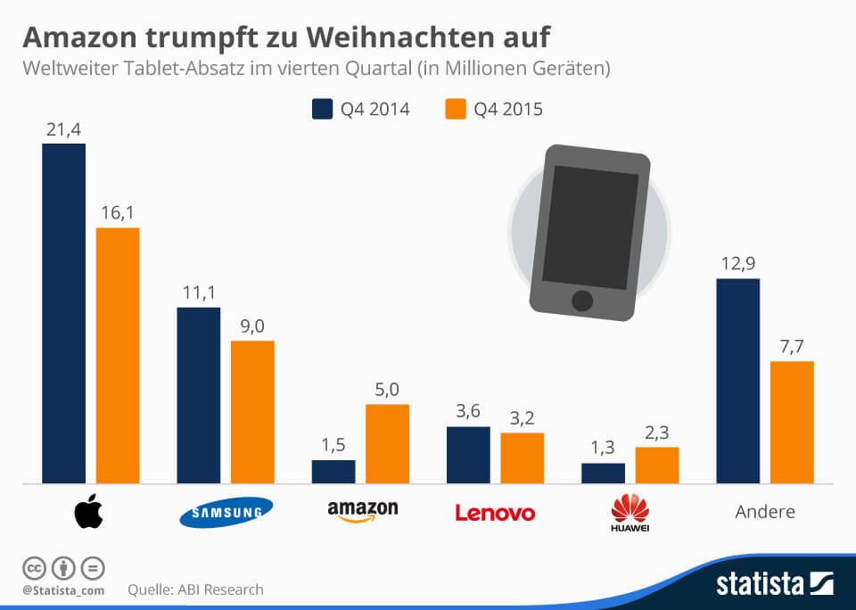 Tablet-Markt, Apple, Amazon, Huawei