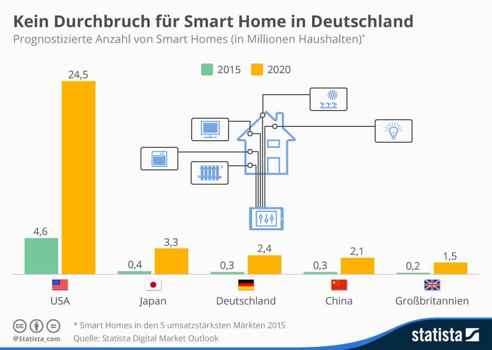 Smart Home, Daten gegen Geld