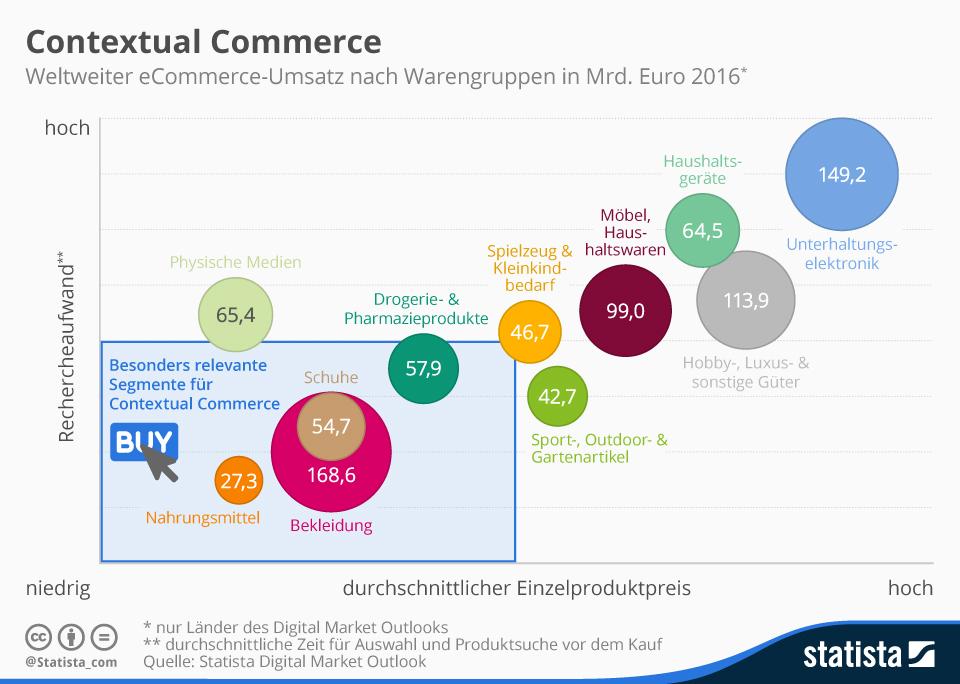 Onlineshopping, eCommerce, Einkauf, Verkauf