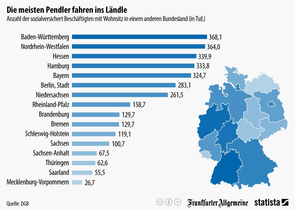 Die Infograifk zeigt die Anzahl der sozialversichert Beschäftigten mit Wohnsitz in einem anderen Bundesland. (Quelle: statista.com / CC BY-ND 3.0)