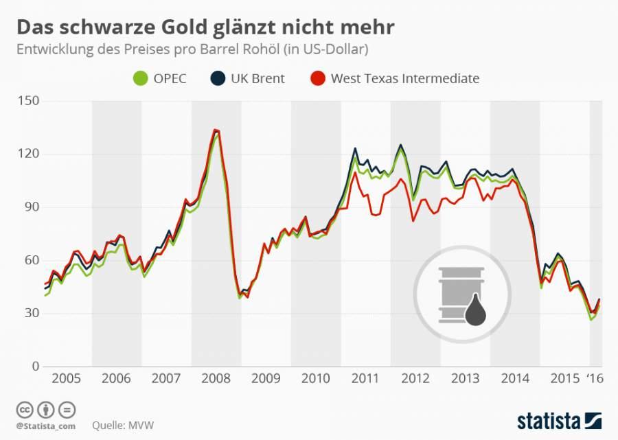 Ressourcenmanagement, Rohlöl, Rohstoffe, Preisentwicklung