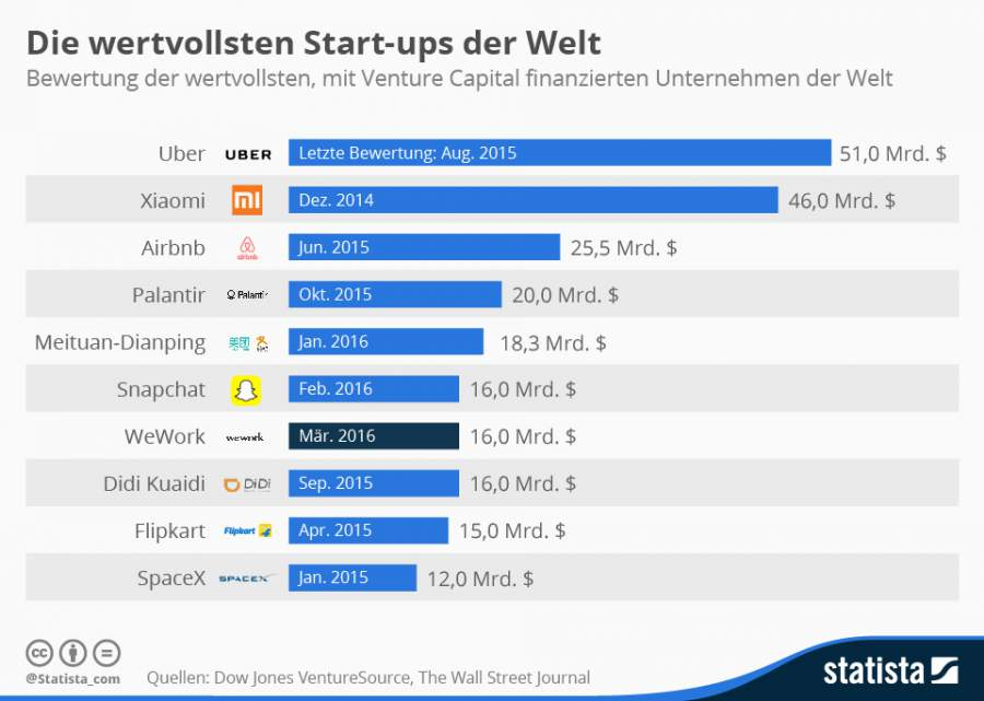 Root Server, Startups, IT-Sicherheit