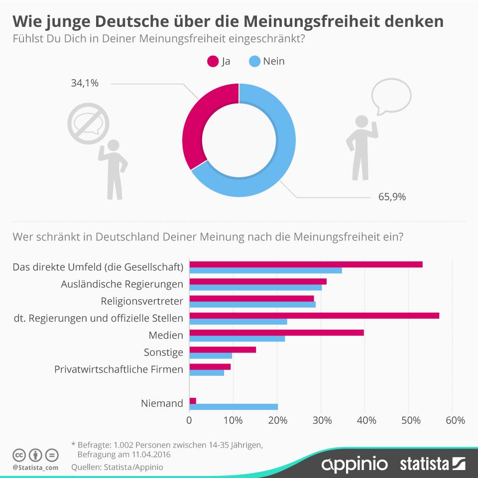 Meinungsfreiheit, Deutschland, Infografik
