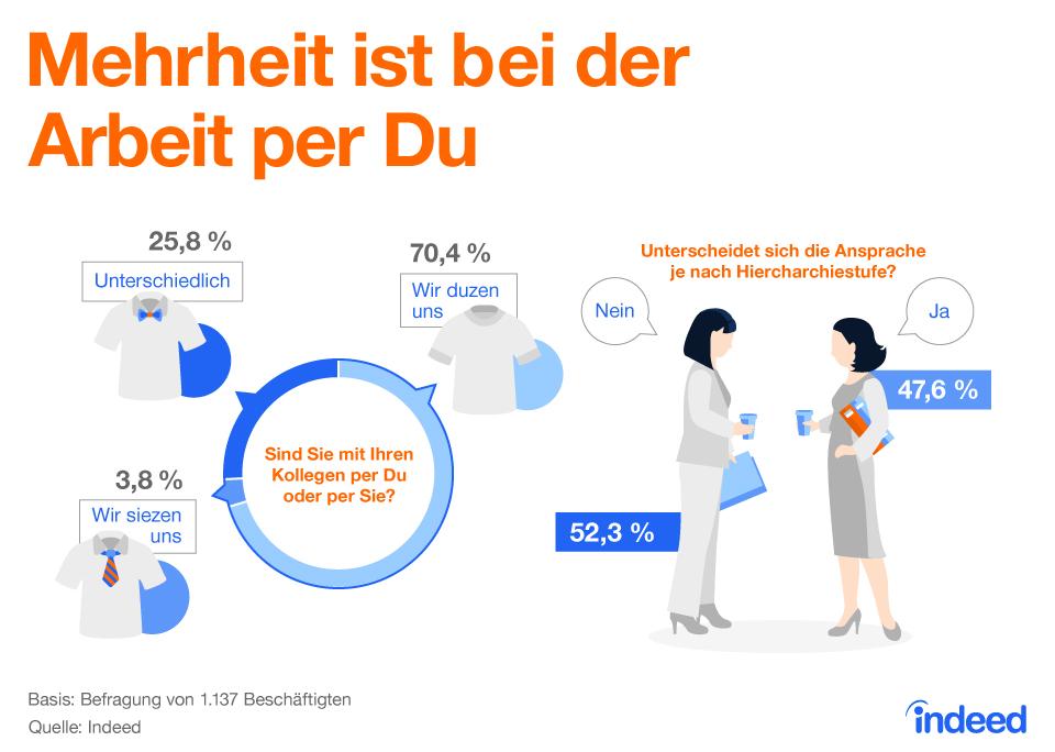 Infografik, Umgangsformen, Arbeit