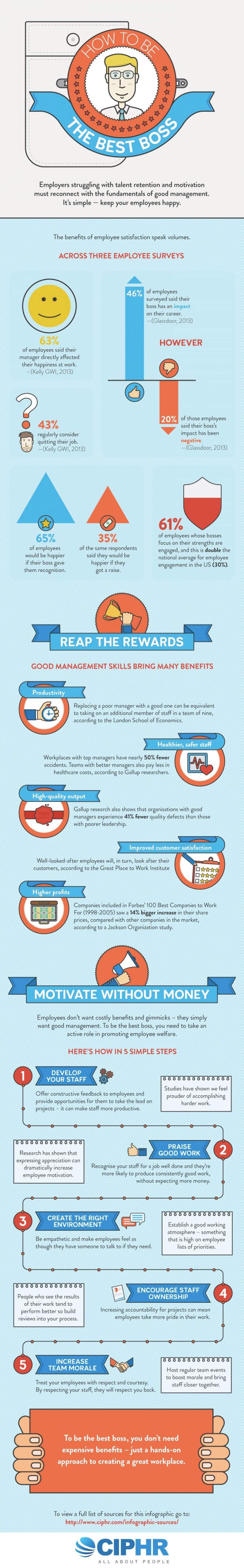 Infografik zeigt wie man zum perfekten Chef wird