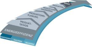 Systembaukasten, Schalttechnik, Innovation