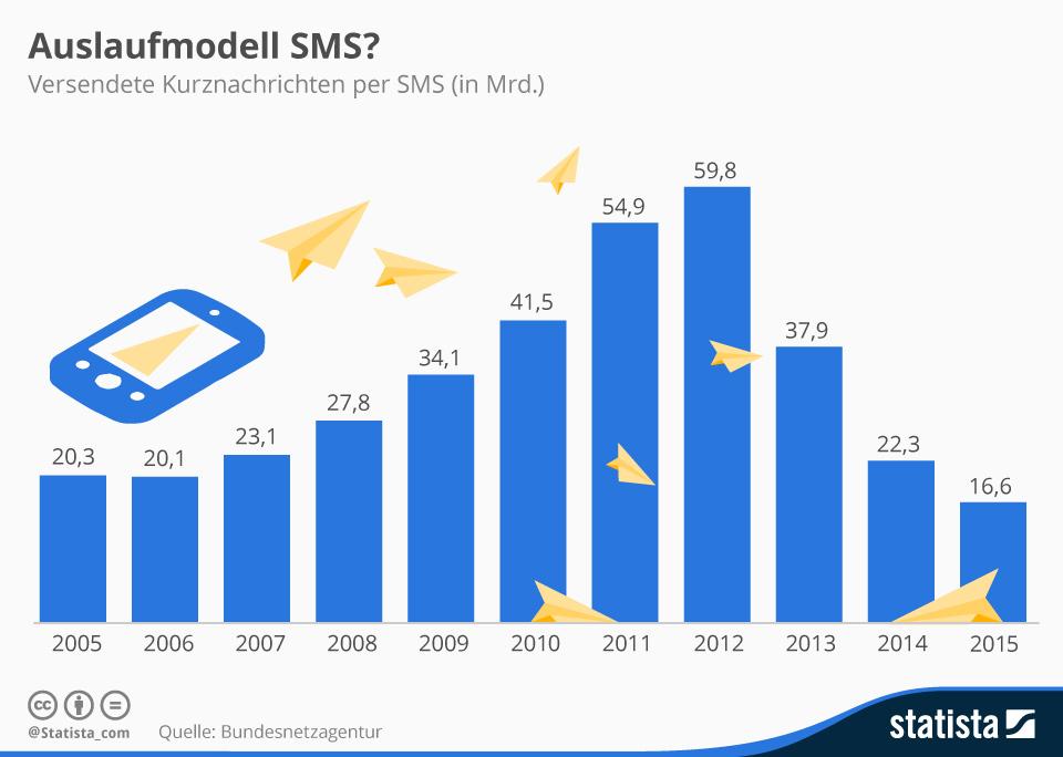 WhatsApp, Messenger, SMS, Smartphone