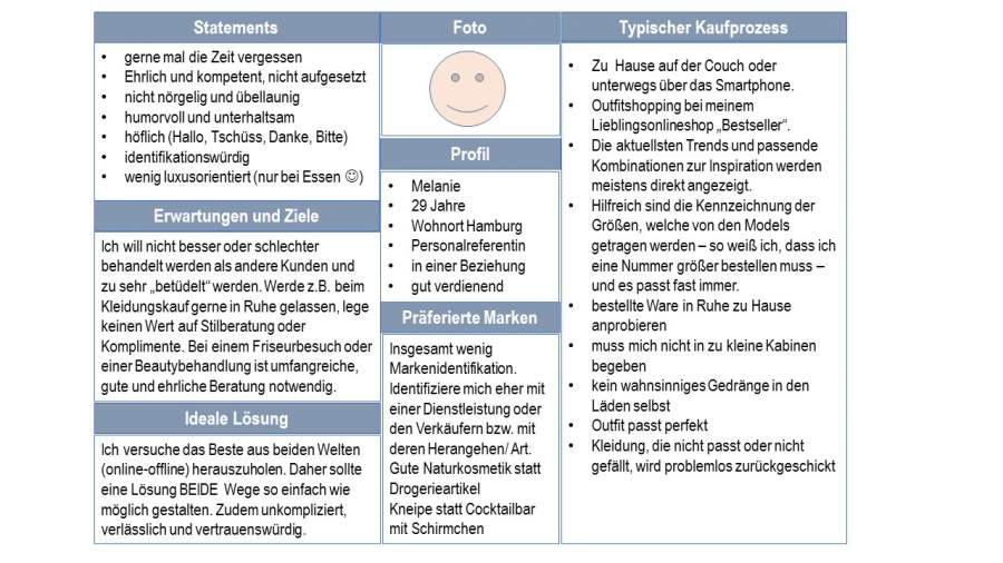 Personas, Zielgruppe, Kundengruppe, Kunde, Marketing, Touchpoints