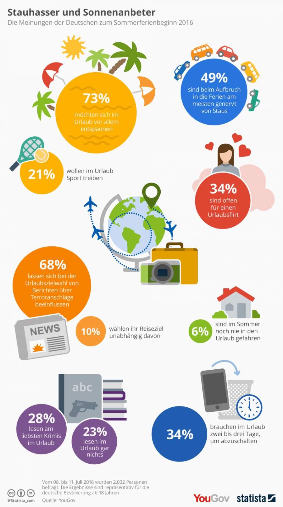Infografik zum Thema Urlaub der Deutschen, die Meinungen der Deutschen zum Sommerferienbeginn 2016