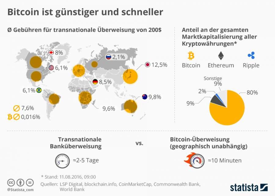 Infografik, die die Entwicklungen der Kryptowährungen zeigt