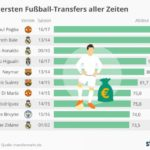 Infografik ueber die zehn teuersten Fussballer aller Zeiten