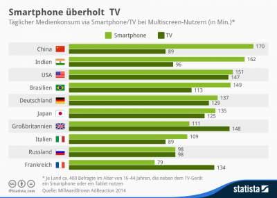 Infografik wie viele Minuten ueber das Smartphone Medieninhalte konsumiert werden