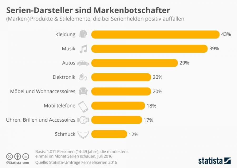 Infografik zum Thema Seriendarsteller als Markenbotschafter.
